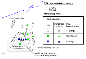 RDX concentrations, redox conditions, and HCO3- concentrations in the shallow aquifer at Site A, Operable Unit 1, NSB Bangor during May 2002.