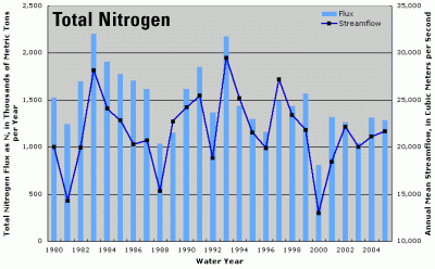 Annual total nitrogen flux and streamflow for total Mississippi-Atchafalaya River Basin