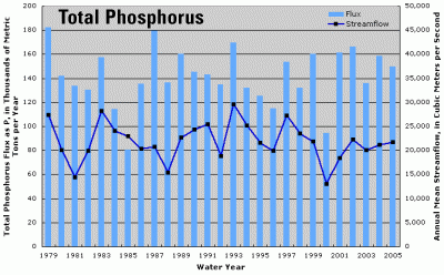 Annual total phosphorus flux and streamflow for total Mississippi-Atchafalaya River Basin