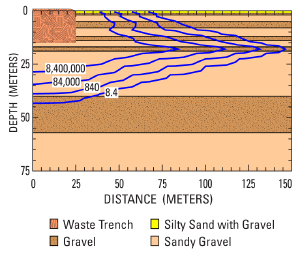 Diagram of modeled tritium migration in unsaturated zone from an idealized waste disposal trench