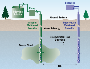 A conceptual diagram of the setup of the subsurface tracer test