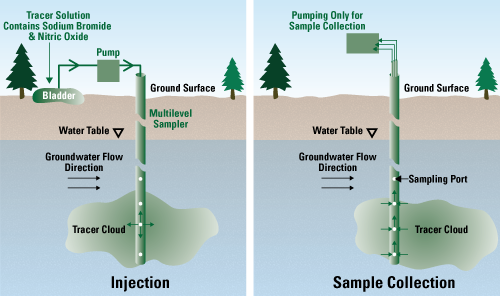 A diagram of a subsurface plume of a tracer solution drifting past a multilevel monitoring well
