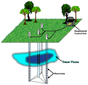 Diagram of borehole geophysical setup for tracer-test monitoring. Three boreholes were instrumented with electrodes used to take electrical resistance measurements during the push-pull test, which was performed from a central injection/extraction borehole.