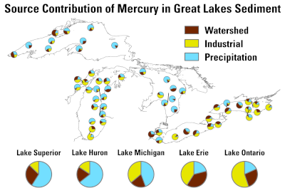 A map that shows mercury source attribution in the Great Lakes