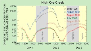 Graph - daily variation of dissolved zinc concentrations in High Ore Creek for five different years