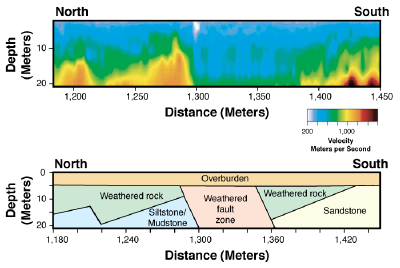 Results of a MASW measurement of a subsurface north-south trending cross section across a fault zone