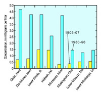 Average annual nitrate concentrations in selected rivers during 1905-07 and 1980-96 (FS 135-00)