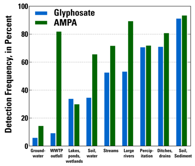 Graph of detection frequencies for glyphosate and AMPA by hydrologic setting.