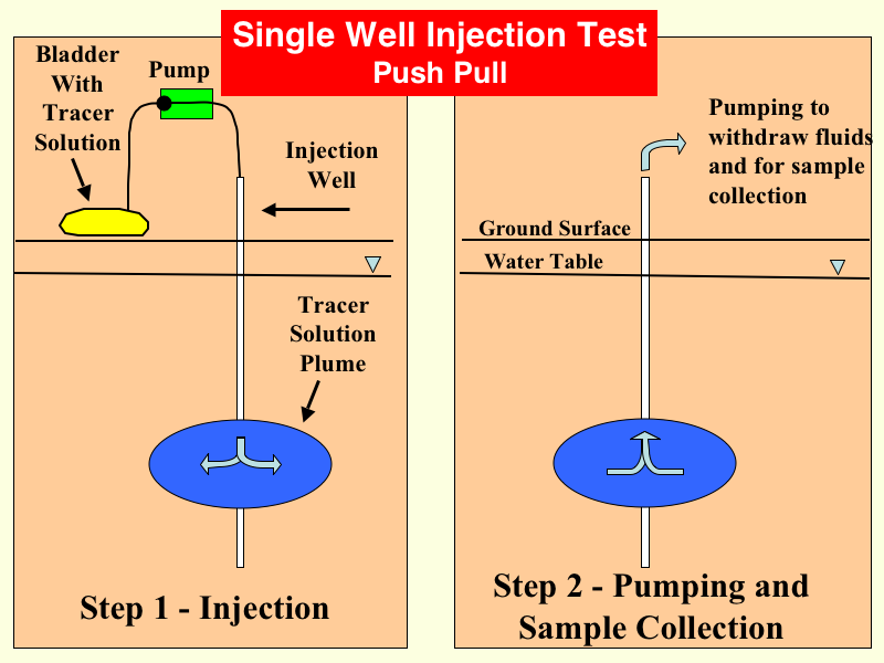 water injection in oil wells pdf