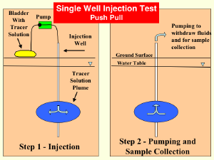 A diagram of a push-pull, single well injection test
