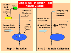 A diagram of a natural gradient, single well injection test